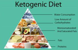 Keto Plus Diet in USA