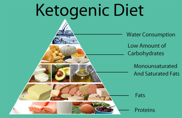 Keto Plus Diet in USA