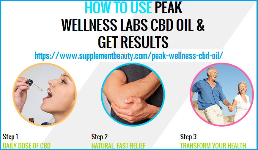 peakwellness-lab-use